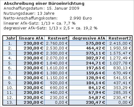 Abschreibung bilanz automobil bau auto systeme - Amtliche afa tabelle 2016 ...
